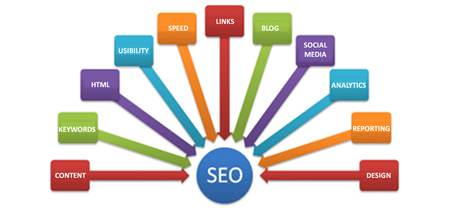 essential-seo-elements-that-should-be-included-in-an-seo-strategy
